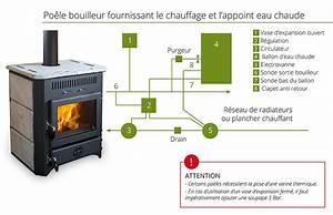Chauffage A Eau : bouilleur chauffage central chaleur bois ~ Edinachiropracticcenter.com Idées de Décoration