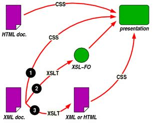 Css Xsl Which Should Use