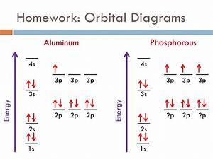 Tungsten Orbital Diagram