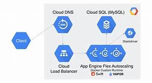 Google App Engine Diagram List In 2020