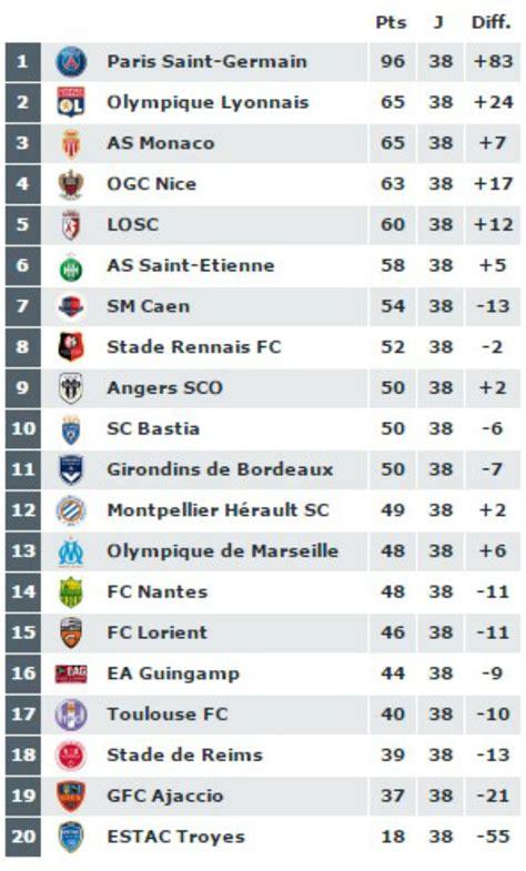 classement ligue 1 domicile exterieur ligue 1 ibra tient record et fait ses adieux toulouse se maintient apr 232 s un match fou