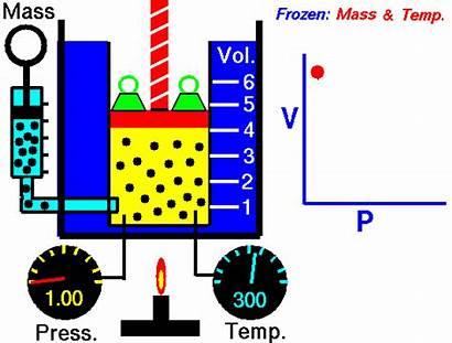 Law Boyle Temperature Iso Stoichiometry Pressure Chemical