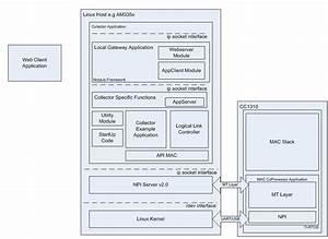 Example Applications  U2014 Ti 15 4