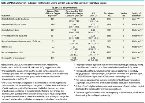 Oxygen Saturation Target Range for Extremely Preterm