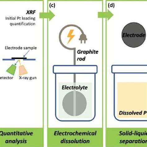 schematic illustration  catalyst electrochemical dissolution  scientific diagram
