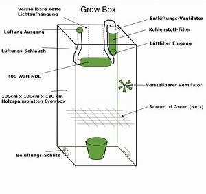 Indoor Grow Anleitung : eine growbox selber bauen eine aufbau anleitung irierebel ~ Eleganceandgraceweddings.com Haus und Dekorationen