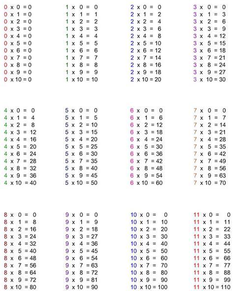 17 meilleures id 233 es 224 propos de tables de multiplication sur l apprentissage des