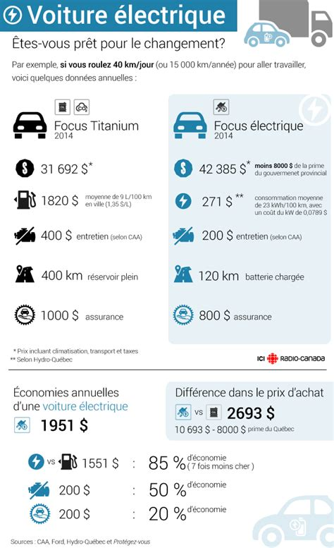 comparatif si e auto voiture electrique comparatif 2017 autocarswallpaper co