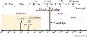 15 1 The Electromagnetic Spectrum