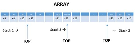 How will you implement 2 stacks using one array? | Study ...