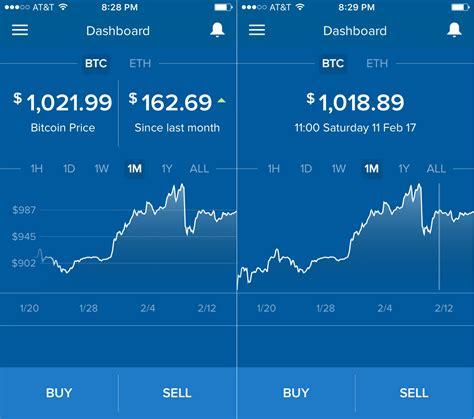In this article, we will reveal some important facts about bitcoin sv and where to buy bitcoin sv if you are willing to make an investment in cryptocurrency. Why don't the numbers on these Coinbase charts match up? ( $987 != $1018.89 ) : Bitcoin