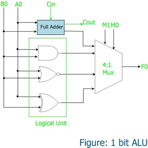 Logic Diagram Of 1 Bit Alu alu in detail tutorials