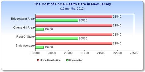 Someone in need of insurance for a family is going to have a higher premium than someone seeking according to valuepenguin, the average health insurance premium for a. What does Home Health Care Cost in New Jersey?