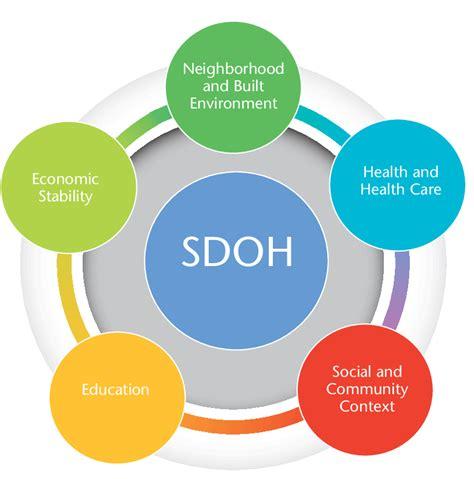 Healthy Mendocino Resource Library Social Determinants