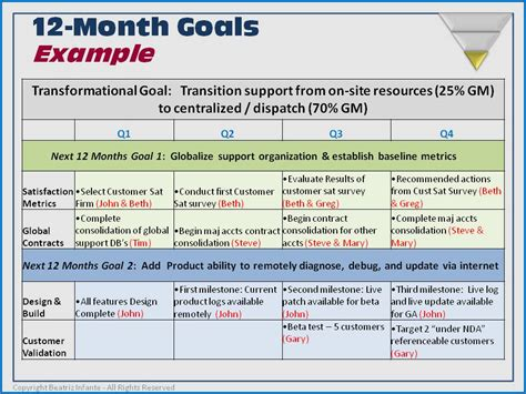 phase ii step    month financial  operating plan