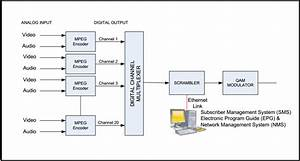 The Basic Architecture Of A Digital Catv Headend