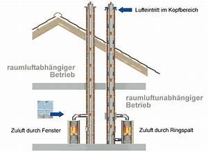 Schornstein Mit Zuluft : raumluftunabh ngige feuerst tten torsten kiel ~ Frokenaadalensverden.com Haus und Dekorationen