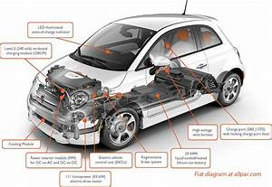 The Fiat 500e  Electrified Fiat 500 Production Car
