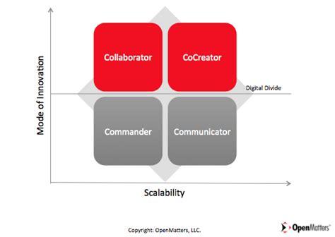 leadership style    digital age