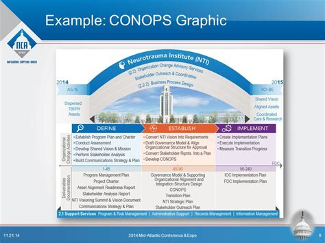 concept of operations template navy conop exle concept of operations conops hashdoc