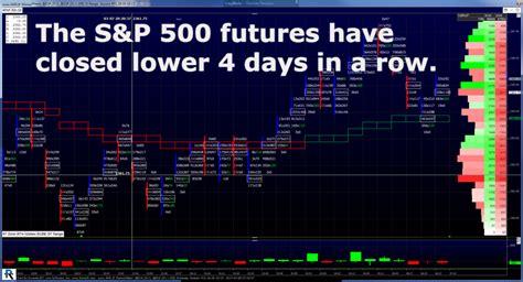 sp  futures dips rips mrtopstepcom