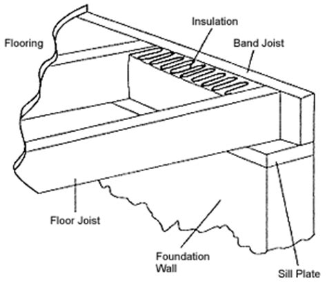 band joist insulation