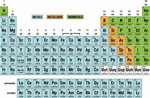Groups with Metalloids | CK-12 Foundation