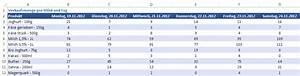 Umsatz Berechnen Excel : abc analyse dailywisdom ~ Themetempest.com Abrechnung