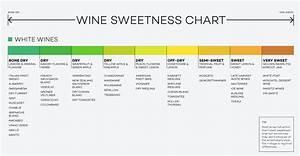 Wine Sweetness Charts Cork It Winemaking