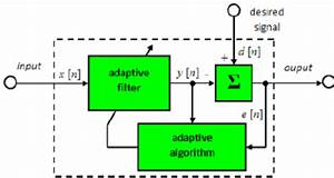 Fir Digital Filter Structure  Directly From The Diagram In