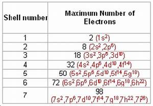 Here are the maximum number of electrons that can be ...