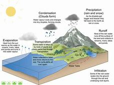 Images for water cycle diagram ks2 couponcheap1codeprice hd wallpapers water cycle diagram ks2 ccuart Gallery