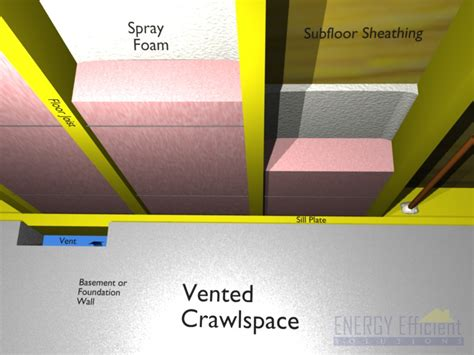 Insulating Vented Crawl Space With Dirt Floor by Selecting The Right Foam For My Climate Zone