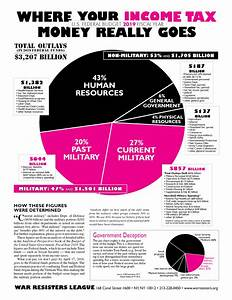 Pie Chart Flyers Where Your Income Tax Money Really Goes