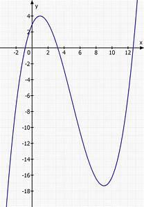Nullstellen Berechnen X 2 : linearfaktorzerlegung nullstellen berechnen von f x 1 12 x 3 5 4 x 2 9 4 x 35 12 ~ Themetempest.com Abrechnung