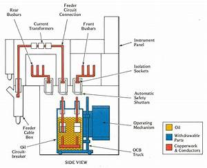 Chapter 2 High Voltage Switchgear
