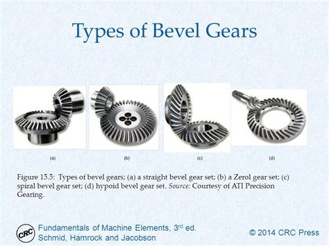 Helical, Bevel, And Worm Gears