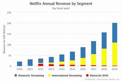 Netflix Revenue Annual Money Streams Segment Dazeinfo