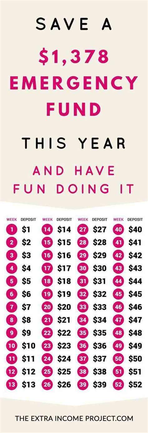 amazing money saving charts    knew