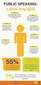 Public Speaking: A Whole Body Affair (infographic) - By ...