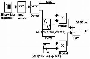 10  Qpsk Modulator Block Diagram