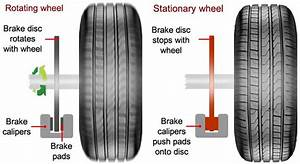 How To Use Car Brakes And Braking Techniques
