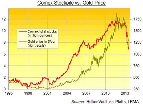 Comex Gold Explained :: The Market Oracle