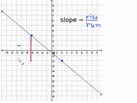 Slope Grapher by Given A Graph Find The Slope Youtube