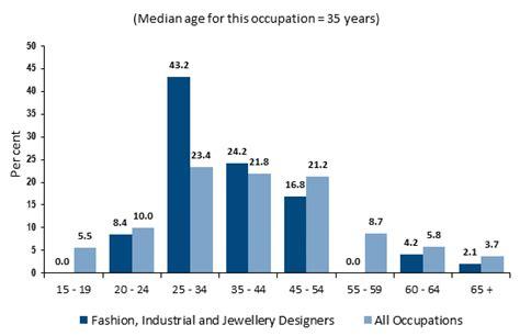 fashion designer salary how to become a fashion designer career salaries