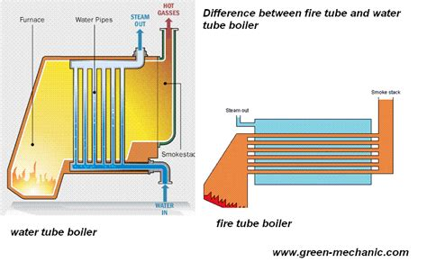 Difference Between Fire Tube Boiler And