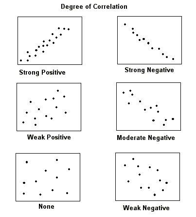 correlation gts statistics