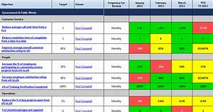 scorecard examples competitive solutions With operational scorecard template