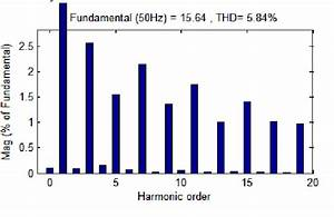 Harmonic Spectrum Of Current Waveform In Nonlinear Carrier
