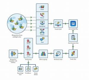 Help Desk Workflow Diagram